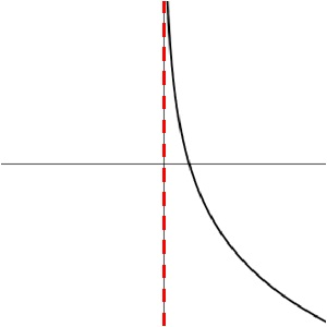 wiskunde domein en bereik